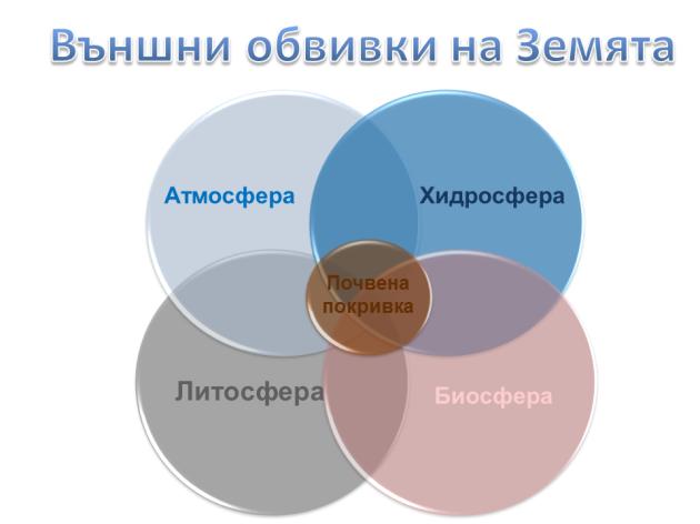 Схема-външни обвивки